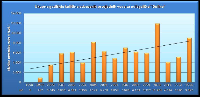 Ukupne godišnje količine procjednih voda